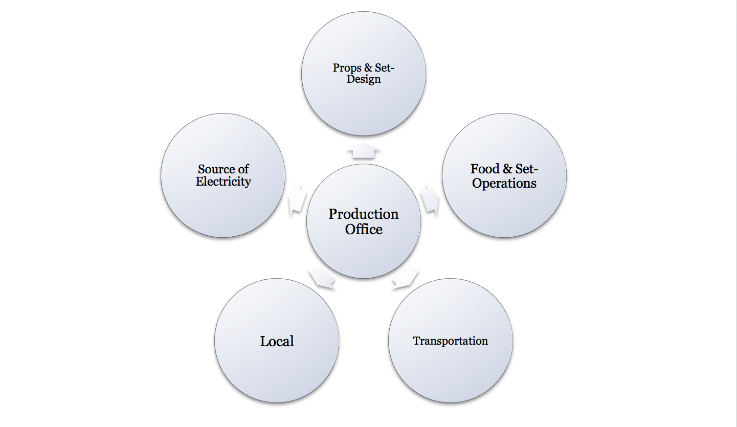 Areas of Production